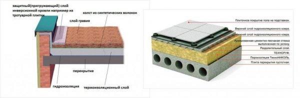 Схема гидроизоляционного слоя эксплуатируемой крыши