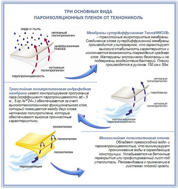 Пароизоляция для мягкой кровли