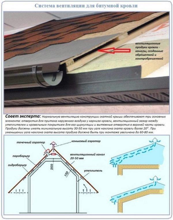 Схема циркуляции воздуха под скатной крышей с мягким кровельным покрытием