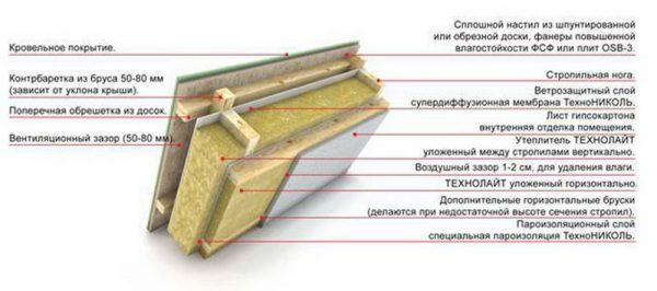 Схема устройства кровельного пирога под мягкую черепицу