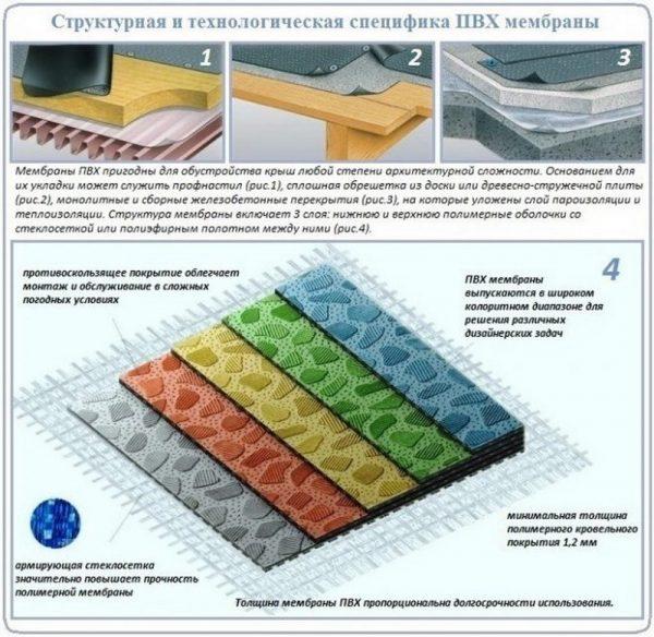 Структура и способы укладки ПВХ мембран