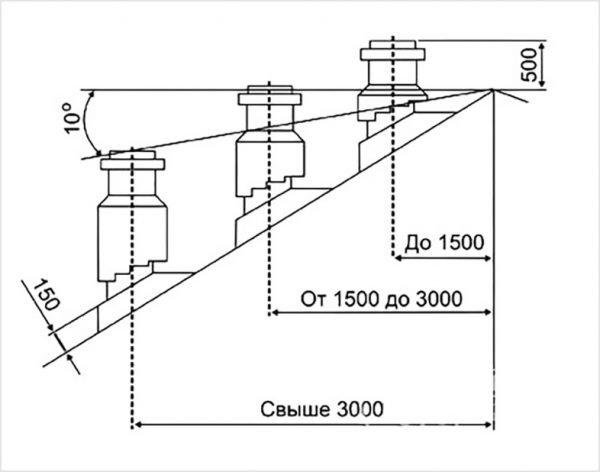 Высота вентиляционных труб