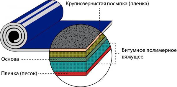 Битумосодержащий рулонный материал