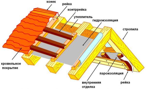 Общая схема гидропароизоляции