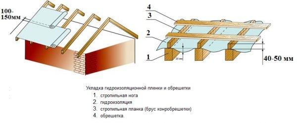 Укладка гидроизоляционной плёнки по всей крыше