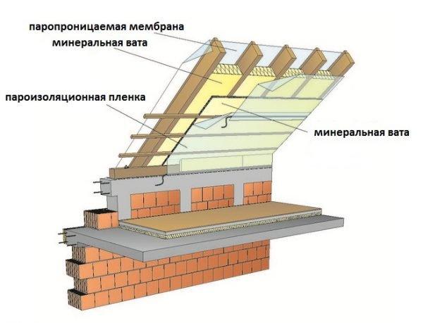 Схема кровельного пирога, используемого при утеплении мансардного помещения изнутри