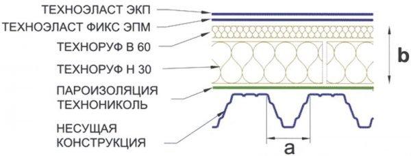 Состав кровельного пирога для рулонной кровли с двухслойной прокладкой утеплителя