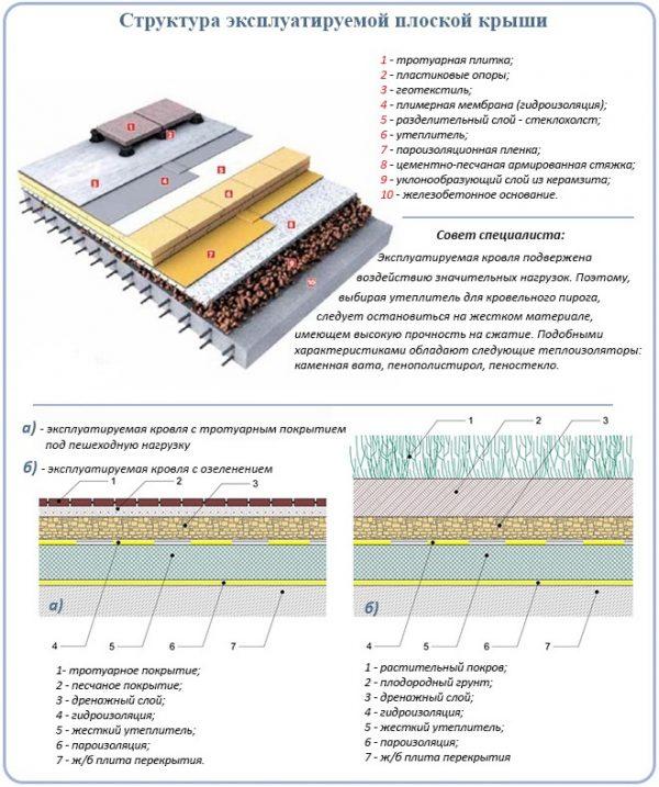 Схема устройства основных слоёв эксплуатируемой кровли