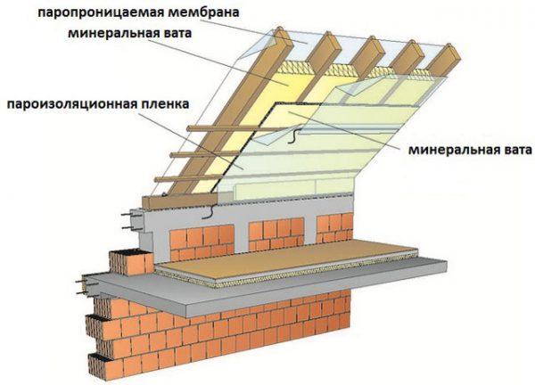 Вертикальная укладка плёнки пароизоляции