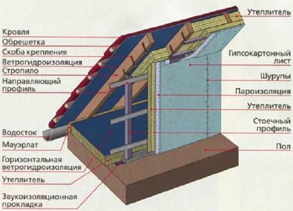 Схема утепления мансарды с вертикальными стеновыми перегородками