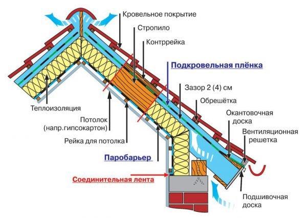Схема утепления мансарды снаружи