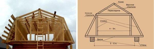 Прочная и устойчивая крыша под мансарду