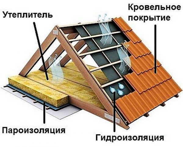 Схема кровельного пирога холодной крыши