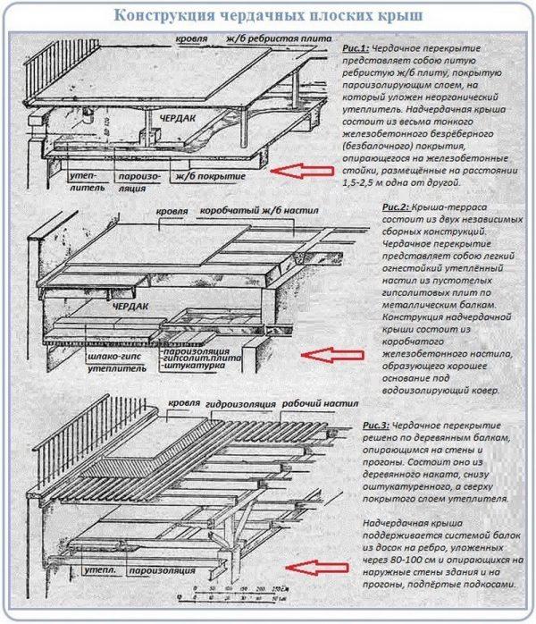 Схема конструкции плоских чердачных крыш