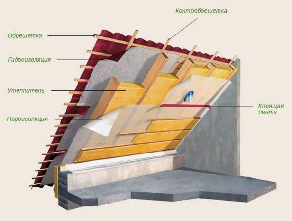 Схема кровельного пирога утеплённой крыши