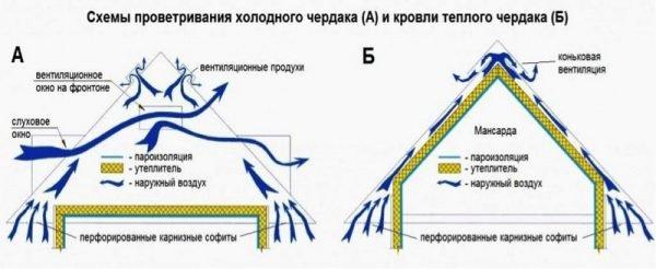Схема проветривания кровли