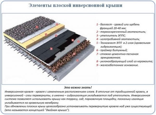 Кровельный пирог для инверсионной крыши