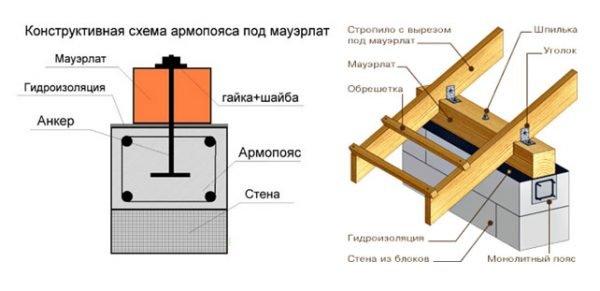 Схема армопояса под мауэрлат