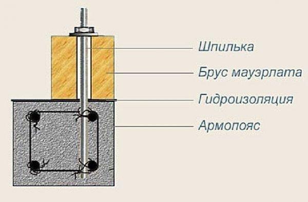 Схема крепления мауэрлата к армопоясу