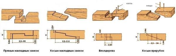 Схемы соединения деревянных брусьев