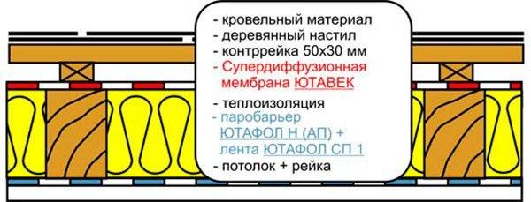 Супердиффузная мембрана
