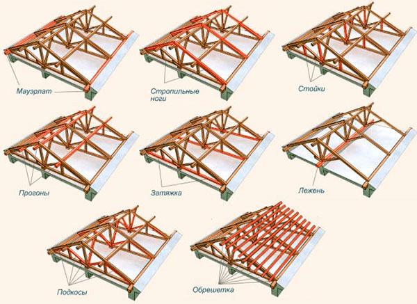 Элементы двускатной крыши