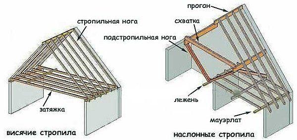 Виды стропильных систем мансардной крыши