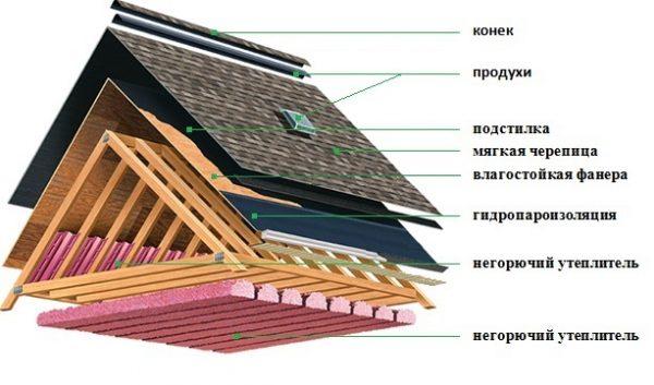 Схема монтажа двускатной мансардной крыши с мягкой кровлей