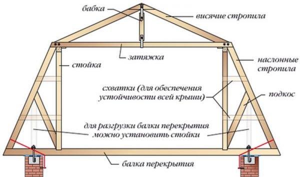 Стропильная система без удлинения стропил