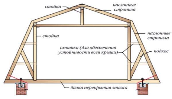 Стропильная система с опорой на затяжки
