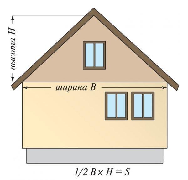 Площадь треугольного фронтона