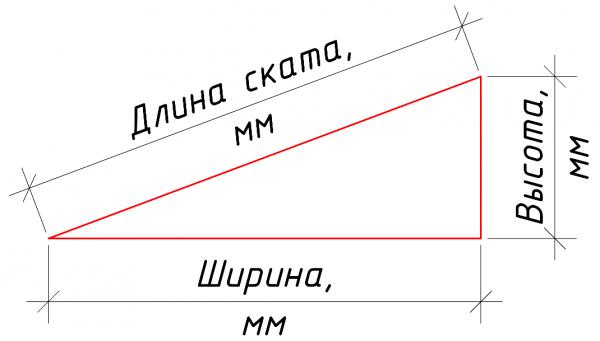 Вычисление высоты длины ската