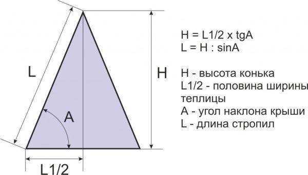 Вычисление высоты конька и длины ската