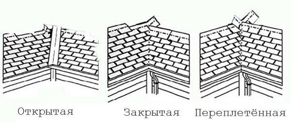 Устройство ендов