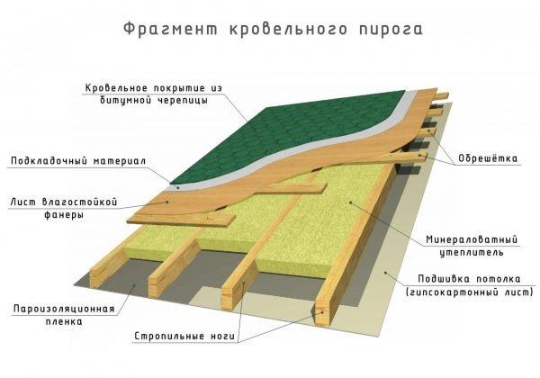 Состав кровельного пирога двускатной крыши