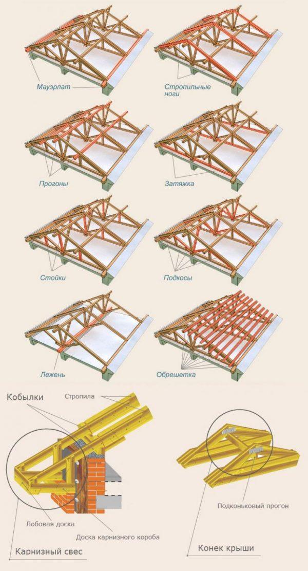 Элементы стропильной системы двускатной крышы