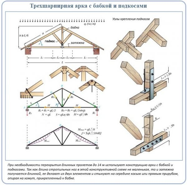 Усиление стропильной системы двускатной крыши