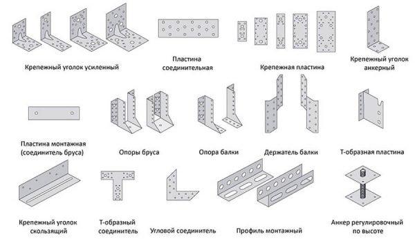 Элементы дополнительного крепления деталей стропильной системы