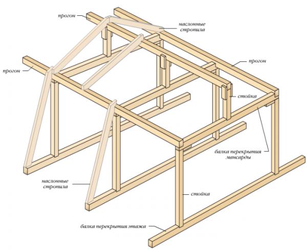 Схема несущей конструкции мансардной крыши