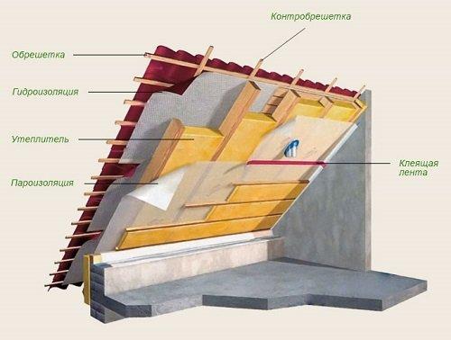 Состав кровельного пирога для мансардной крыши