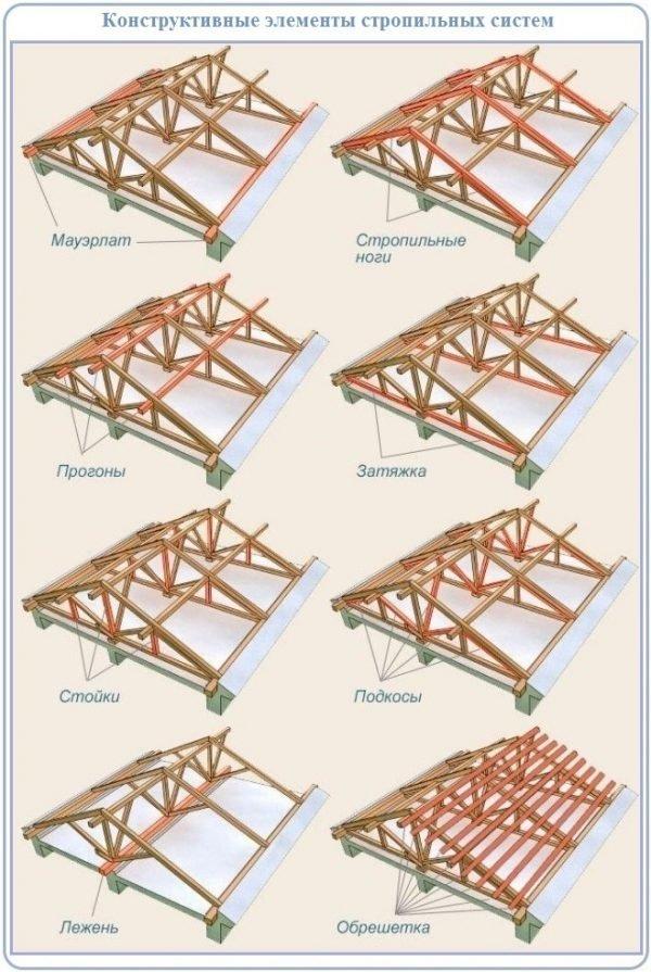 Несущие конструкции двускатной крыши