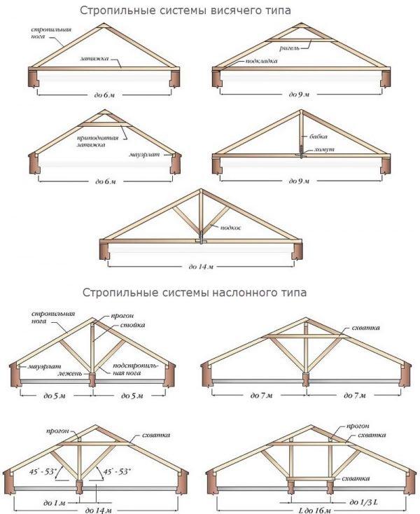 Схема монтажа стропильной группы