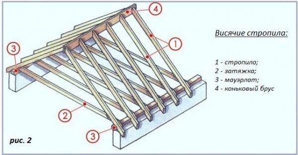 Схема висячих стропил двускатной крыши дома