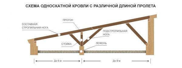 Схема односкатной крыши с разной длиной пролёта