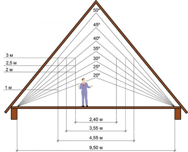 Схема зависимости полезного объёма мансарды от угла наклона