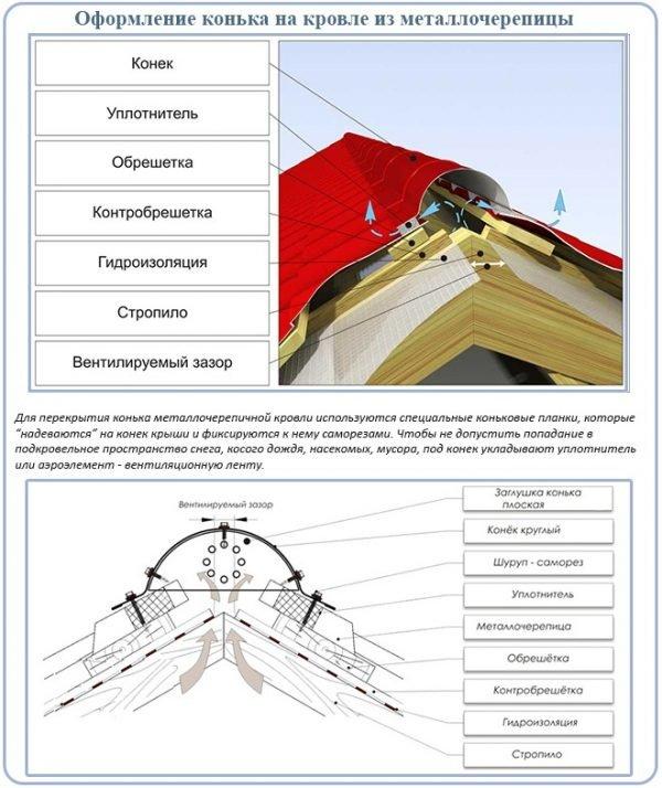 Схема укладки конька на покрытие из металлочерепицы