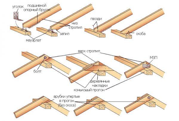 Способы соединения деталей стропильной системы с выполнением врезок