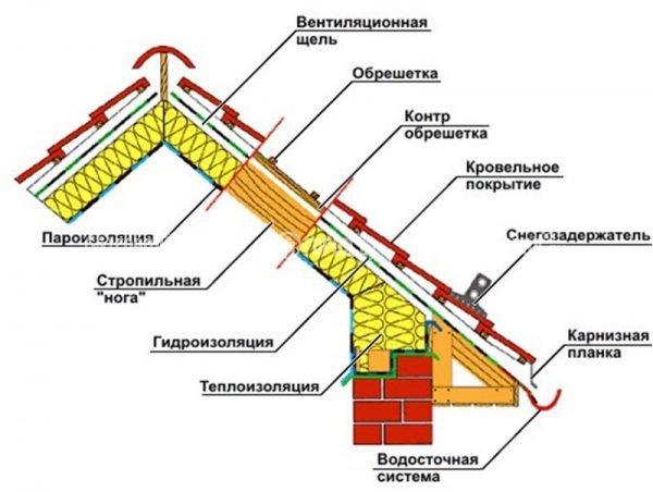 Устройство крыши мансарды