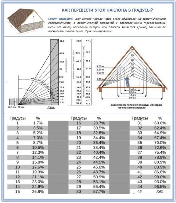 Определение уклона крыши