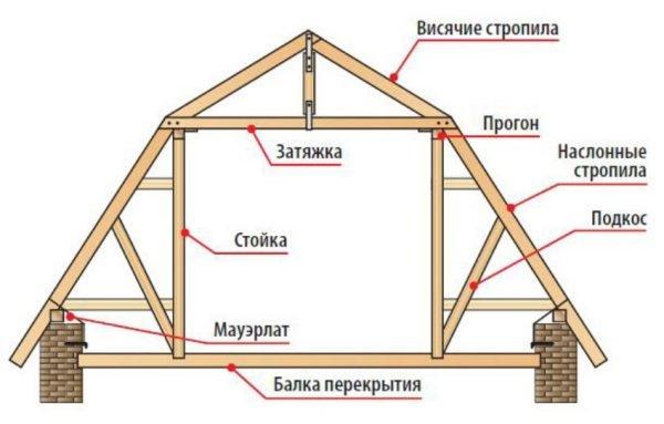 Устройство стропильной системы ломаной крыши
